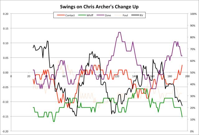 Swings Chart