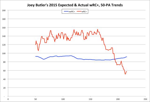 Butler 7-21